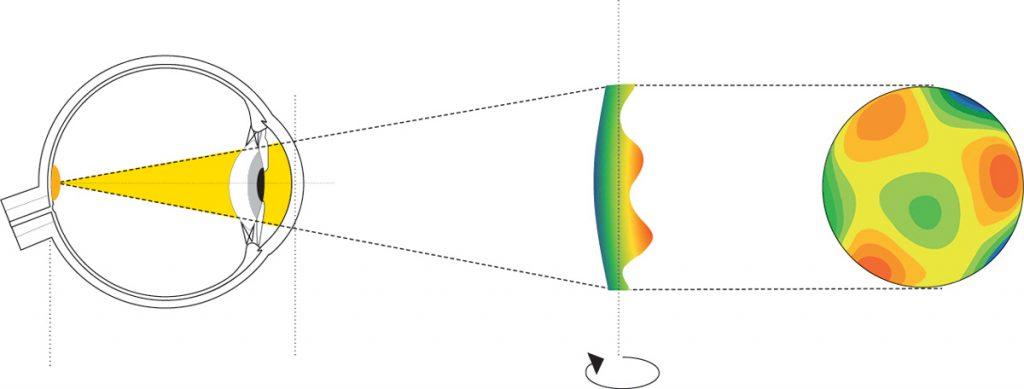 Strahlenverlauf i-Profiler Messung